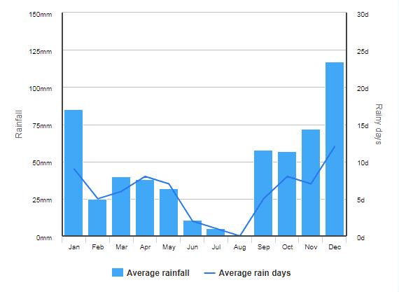 climat algarve